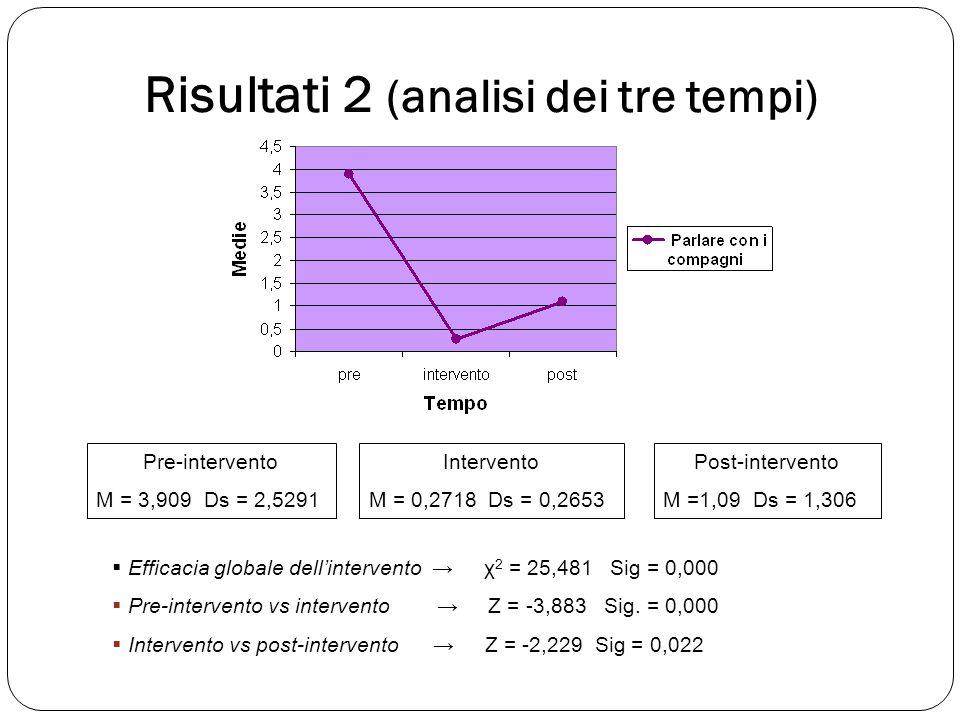 Risultati 2 (analisi dei tre tempi)  Efficacia globale dell'intervento → χ 2 = 25,481 Sig = 0,000  Pre-intervento vs intervento → Z = -3,883 Sig. =