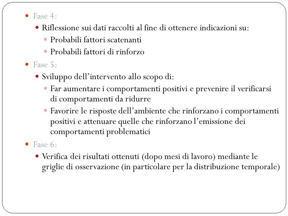 Fase 4: Riflessione sui dati raccolti al fine di ottenere indicazioni su: Probabili fattori scatenanti Probabili fattori di rinforzo Fase 5: Sviluppo