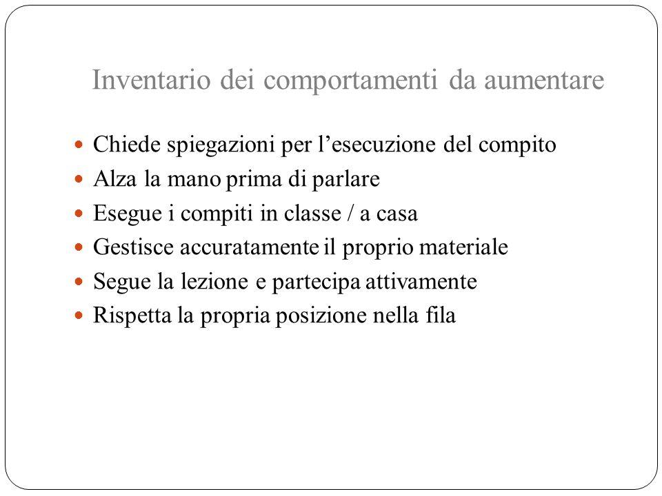 Inventario dei comportamenti da aumentare Chiede spiegazioni per l'esecuzione del compito Alza la mano prima di parlare Esegue i compiti in classe / a