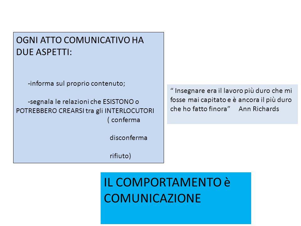 Lo spazio favorente Circolarità della comunicazione orale (questione di feed- beack ).