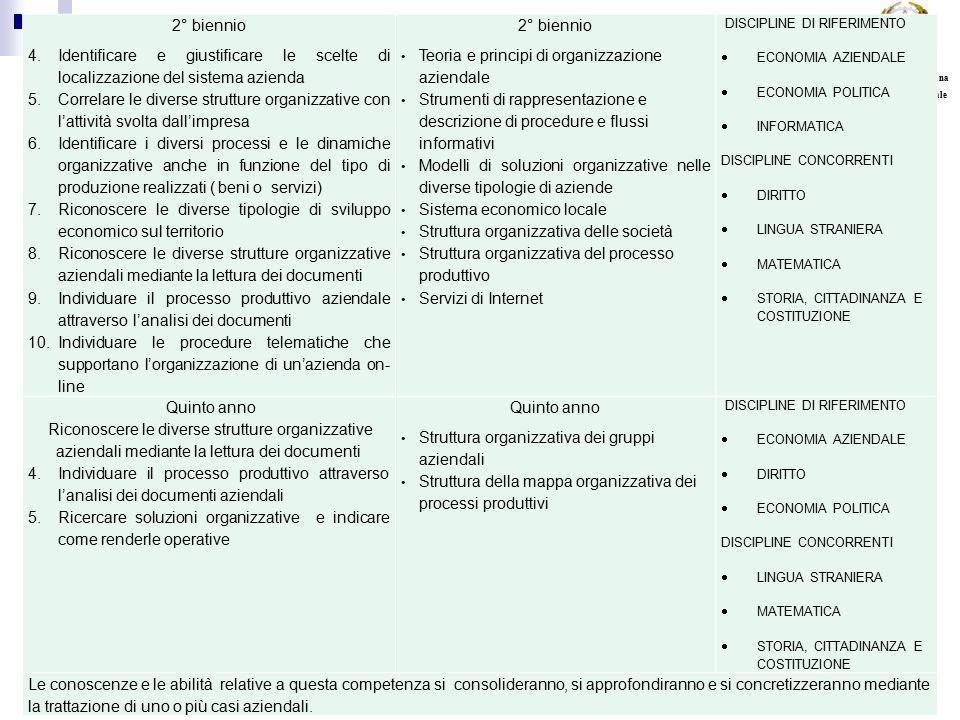 Roberto Bandinelli - USR Toscana 23 17/07/2015 MIUR USR per la Toscana Direzione Generale 2° biennio 4.Identificare e giustificare le scelte di localizzazione del sistema azienda 5.Correlare le diverse strutture organizzative con l'attività svolta dall'impresa 6.Identificare i diversi processi e le dinamiche organizzative anche in funzione del tipo di produzione realizzati ( beni o servizi) 7.Riconoscere le diverse tipologie di sviluppo economico sul territorio 8.Riconoscere le diverse strutture organizzative aziendali mediante la lettura dei documenti 9.Individuare il processo produttivo aziendale attraverso l'analisi dei documenti 10.Individuare le procedure telematiche che supportano l'organizzazione di un'azienda on- line 2° biennio Teoria e principi di organizzazione aziendale Strumenti di rappresentazione e descrizione di procedure e flussi informativi Modelli di soluzioni organizzative nelle diverse tipologie di aziende Sistema economico locale Struttura organizzativa delle società Struttura organizzativa del processo produttivo Servizi di Internet DISCIPLINE DI RIFERIMENTO  ECONOMIA AZIENDALE  ECONOMIA POLITICA  INFORMATICA DISCIPLINE CONCORRENTI  DIRITTO  LINGUA STRANIERA  MATEMATICA  STORIA, CITTADINANZA E COSTITUZIONE Quinto anno Riconoscere le diverse strutture organizzative aziendali mediante la lettura dei documenti 4.Individuare il processo produttivo attraverso l'analisi dei documenti aziendali 5.Ricercare soluzioni organizzative e indicare come renderle operative Quinto anno Struttura organizzativa dei gruppi aziendali Struttura della mappa organizzativa dei processi produttivi DISCIPLINE DI RIFERIMENTO  ECONOMIA AZIENDALE  DIRITTO  ECONOMIA POLITICA DISCIPLINE CONCORRENTI  LINGUA STRANIERA  MATEMATICA  STORIA, CITTADINANZA E COSTITUZIONE Le conoscenze e le abilità relative a questa competenza si consolideranno, si approfondiranno e si concretizzeranno mediante la trattazione di uno o più casi aziendali.