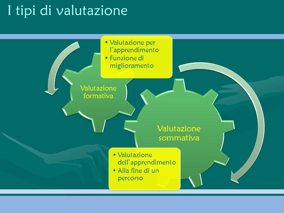I tipi di valutazione Valutazione sommativa Valutazione dell'apprendimento Alla fine di un percorso Valutazione formativa Valutazione per l'apprendime