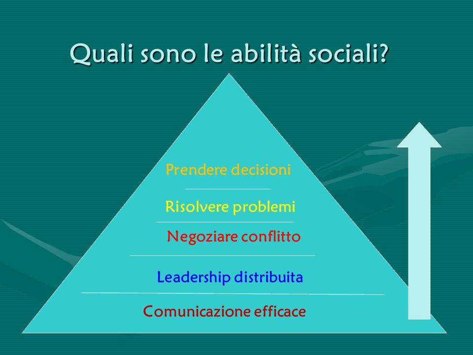 Quali sono le abilità sociali? Comunicazione efficace Leadership distribuita Negoziare conflitto Risolvere problemi Prendere decisioni