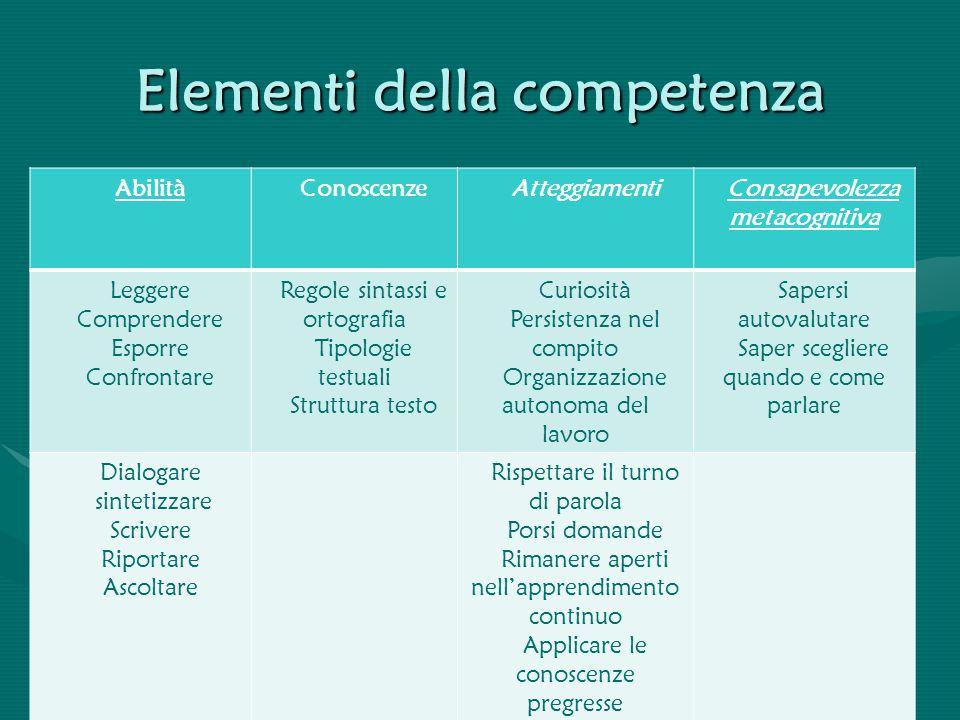 Elementi della competenza AbilitàConoscenzeAtteggiamentiConsapevolezza metacognitiva Leggere Comprendere Esporre Confrontare Regole sintassi e ortogra