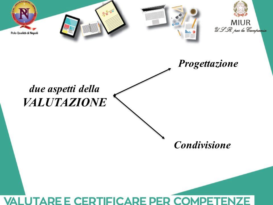 Progettazione due aspetti della VALUTAZIONE Condivisione