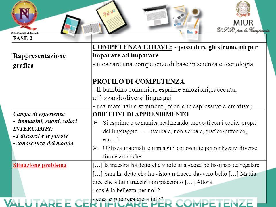 FASE 2 Rappresentazione grafica COMPETENZA CHIAVE: - possedere gli strumenti per imparare ad imparare - mostrare una competenze di base in scienza e t