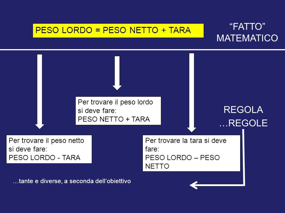 PESO LORDO = PESO NETTO + TARA Per trovare il peso lordo si deve fare: PESO NETTO + TARA Per trovare il peso netto si deve fare: PESO LORDO - TARA Per