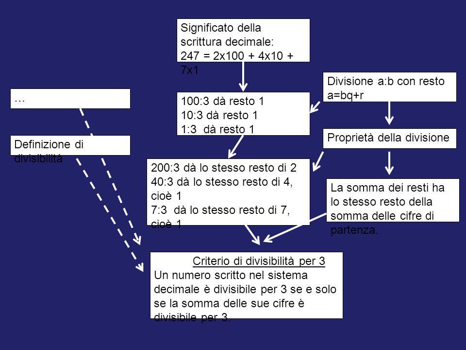 Criterio di divisibilità per 3 Un numero scritto nel sistema decimale è divisibile per 3 se e solo se la somma delle sue cifre è divisibile per 3.
