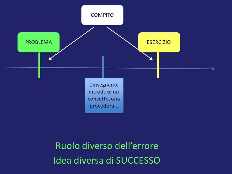 L'insegnante introduce un concetto, una procedura… COMPITO PROBLEMA ESERCIZIO Ruolo diverso dell'errore Idea diversa di SUCCESSO