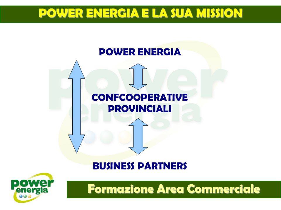 POWER ENERGIA CONFCOOPERATIVE PROVINCIALI BUSINESS PARTNERS POWER ENERGIA E LA SUA MISSION Formazione Area Commerciale
