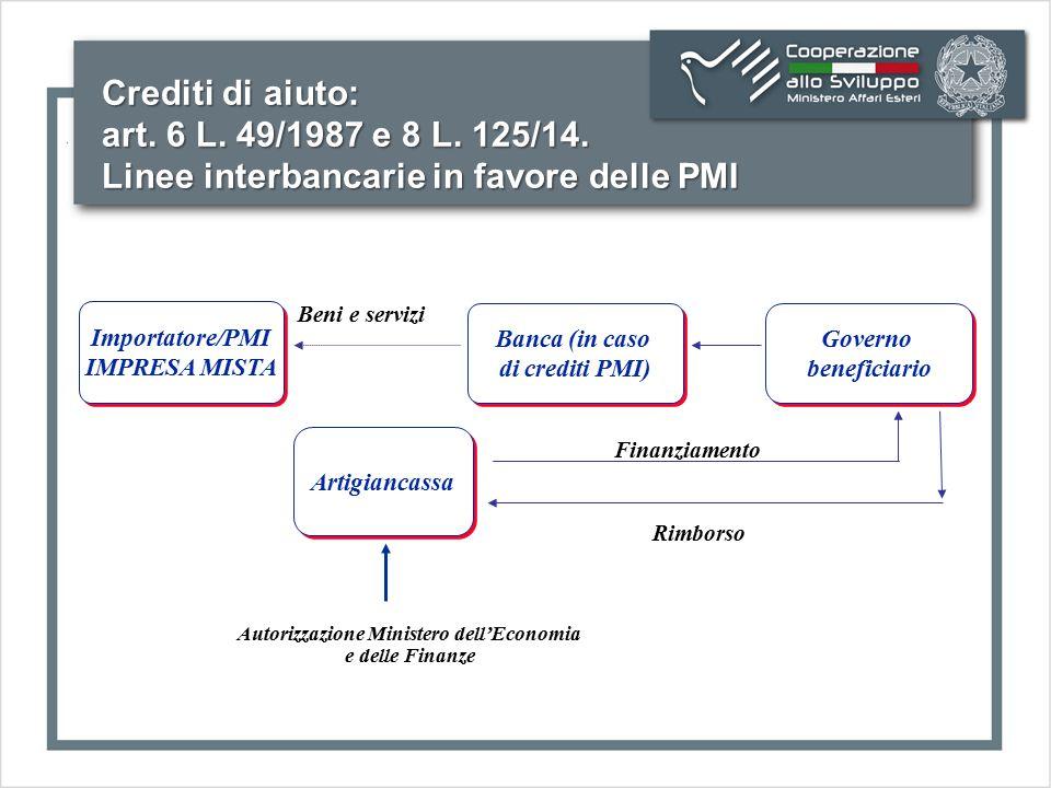 Crediti di aiuto: art. 6 L. 49/1987 e 8 L. 125/14. Linee interbancarie in favore delle PMI Beni e servizi Importatore/PMI IMPRESA MISTA Importatore/PM