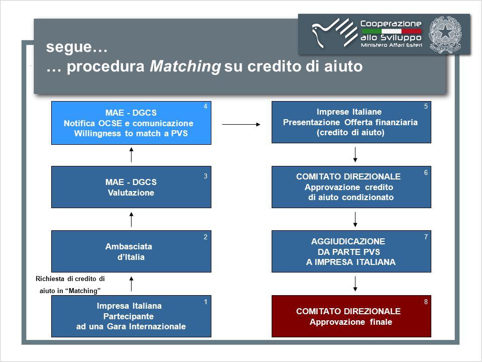 """segue… … procedura Matching su credito di aiuto Richiesta di credito di aiuto in """"Matching"""" Impresa Italiana Partecipante ad una Gara Internazionale A"""
