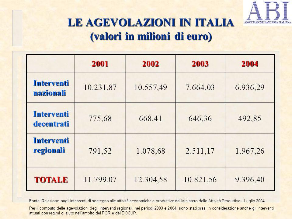 LE AGEVOLAZIONI IN ITALIA (valori in milioni di euro) 2001200220032004 Interventi nazionali 10.231,8710.557,497.664,036.936,29 Interventi decentrati 775,68668,41646,36492,85 Interventi regionali 791,521.078,682.511,171.967,26 TOTALE11.799,0712.304,5810.821,569.396,40 Fonte: Relazione sugli interventi di sostegno alle attività economiche e produttive del Ministero delle Attività Produttive – Luglio 2004 Per il computo delle agevolazioni degli interventi regionali, nei periodi 2003 e 2004, sono stati presi in considerazione anche gli interventi attuati con regimi di aiuto nell'ambito dei POR e dei DOCUP.