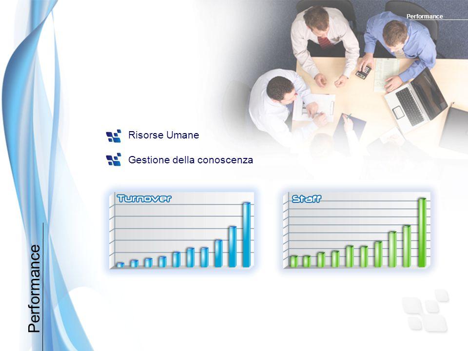 Performance Risorse Umane Gestione della conoscenza Performance