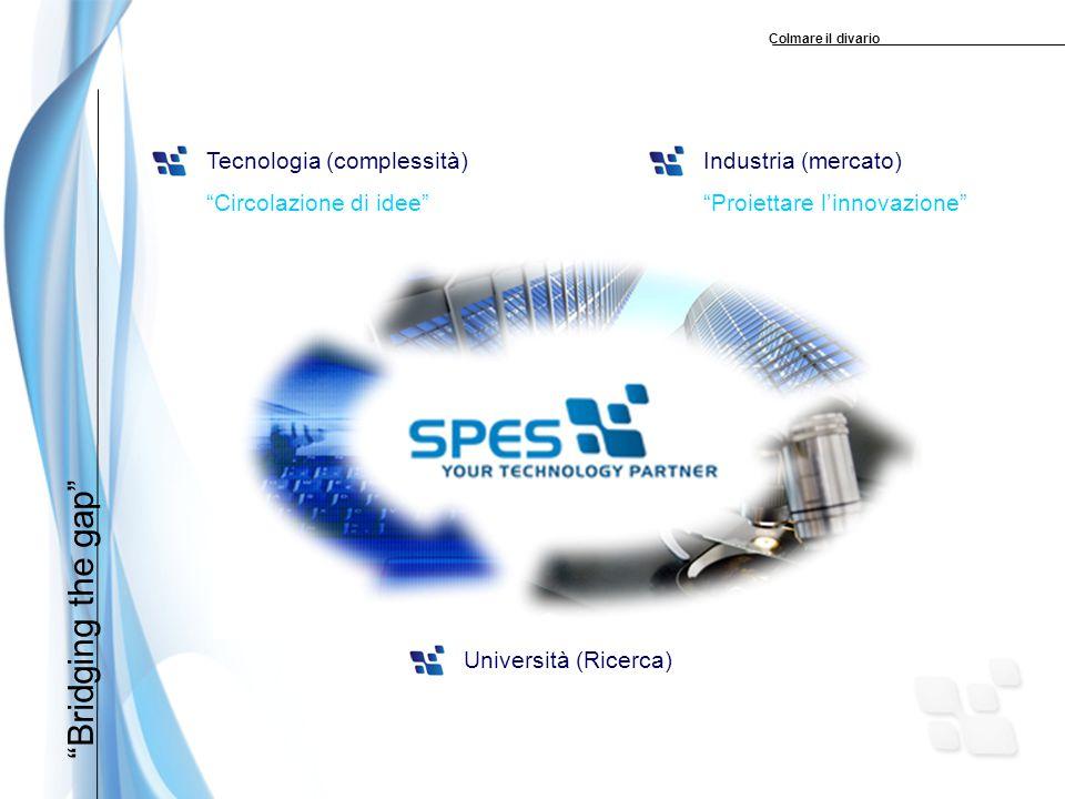 Bridging the gap Tecnologia (complessità) Circolazione di idee Industria (mercato) Proiettare l'innovazione Università (Ricerca) Colmare il divario