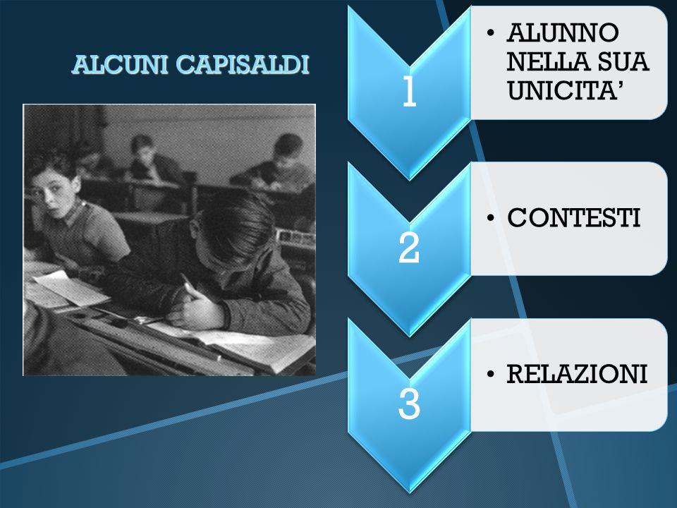 ALCUNI CAPISALDI 1 ALUNNO NELLA SUA UNICITA' 2 CONTESTI 3 RELAZIONI