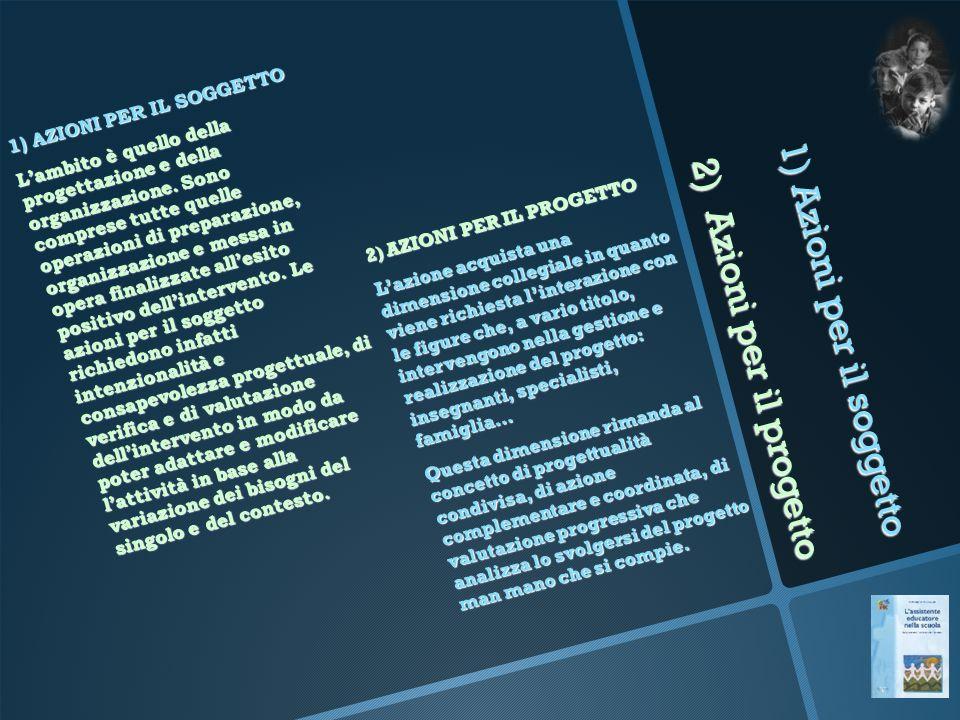 1) Azioni per il soggetto 2) Azioni per il progetto 1) AZIONI PER IL SOGGETTO L'ambito è quello della progettazione e della organizzazione. Sono compr