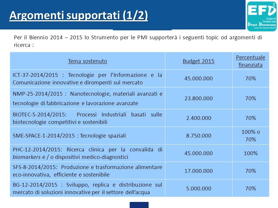 38 Argomenti supportati (1/2) Per il Biennio 2014 – 2015 lo Strumento per le PMI supporterà i seguenti topic od argomenti di ricerca : Tema sostenutoBudget 2015 Percentuale finanziata ICT-37-2014/2015 : Tecnologie per l'Informazione e la Comunicazione innovative e dirompenti sul mercato 45.000.00070% NMP-25-2014/2015 : Nanotecnologie, materiali avanzati e tecnologie di fabbricazione e lavorazione avanzate 23.800.00070% BIOTEC-5-2014/2015: Processi Industriali basati sulle biotecnologie competitivi e sostenibili 2.400.00070% SME-SPACE-1-2014/2015 : Tecnologie spaziali8.750.000 100% o 70% PHC-12-2014/2015: Ricerca clinica per la convalida di biomarkers e / o dispositivi medico-diagnostici 45.000.000100% SFS-8-2014/2015: Produzione e trasformazione alimentare eco-innovativa, efficiente e sostenibile 17.000.00070% BG-12-2014/2015 : Sviluppo, replica e distribuzione sul mercato di soluzioni innovative per il settore dell'acqua 5.000.00070%