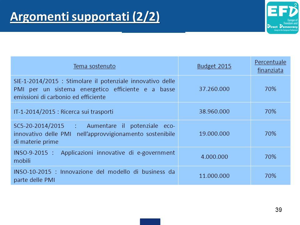 39 Argomenti supportati (2/2) Tema sostenutoBudget 2015 Percentuale finanziata SIE-1-2014/2015 : Stimolare il potenziale innovativo delle PMI per un sistema energetico efficiente e a basse emissioni di carbonio ed efficiente 37.260.00070% IT-1-2014/2015 : Ricerca sui trasporti 38.960.00070% SC5-20-2014/2015 : Aumentare il potenziale eco- innovativo delle PMI nell'approvvigionamento sostenibile di materie prime 19.000.00070% INSO-9-2015 : Applicazioni innovative di e-government mobili 4.000.00070% INSO-10-2015 : Innovazione del modello di business da parte delle PMI 11.000.00070%