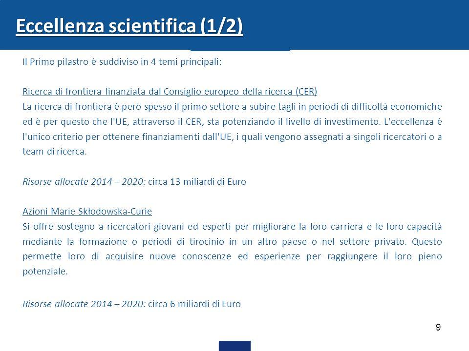 9 Eccellenza scientifica (1/2) Il Primo pilastro è suddiviso in 4 temi principali: Ricerca di frontiera finanziata dal Consiglio europeo della ricerca (CER) La ricerca di frontiera è però spesso il primo settore a subire tagli in periodi di difficoltà economiche ed è per questo che l UE, attraverso il CER, sta potenziando il livello di investimento.