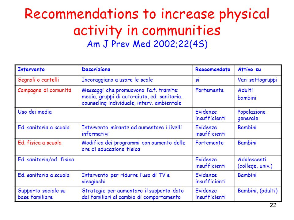 22 Recommendations to increase physical activity in communities Am J Prev Med 2002;22(4S) InterventoDescrizioneRaccomandatoAttivo su Segnali o cartell