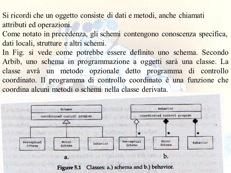 11 Si ricordi che un oggetto consiste di dati e metodi, anche chiamati attributi ed operazioni. Come notato in precedenza, gli schemi contengono conos