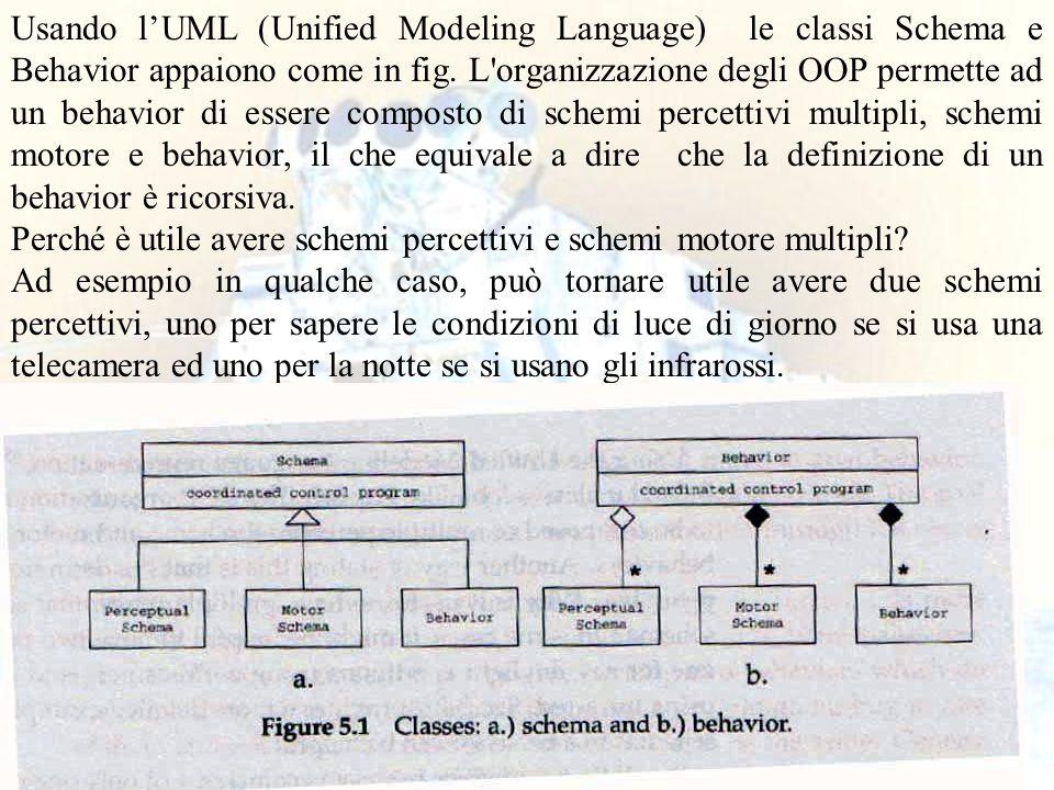 13 Usando l'UML (Unified Modeling Language) le classi Schema e Behavior appaiono come in fig. L'organizzazione degli OOP permette ad un behavior di es