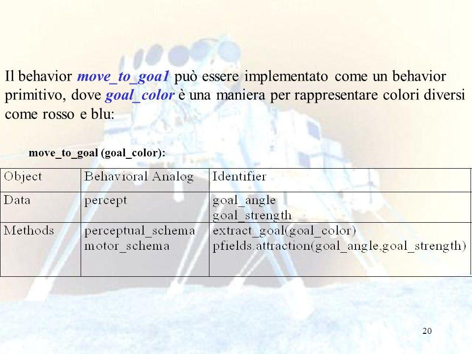 20 Il behavior move_to_goa1 può essere implementato come un behavior primitivo, dove goal_color è una maniera per rappresentare colori diversi come ro