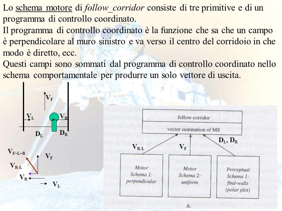 24 Lo schema motore di follow_corridor consiste di tre primitive e di un programma di controllo coordinato. Il programma di controllo coordinato è la