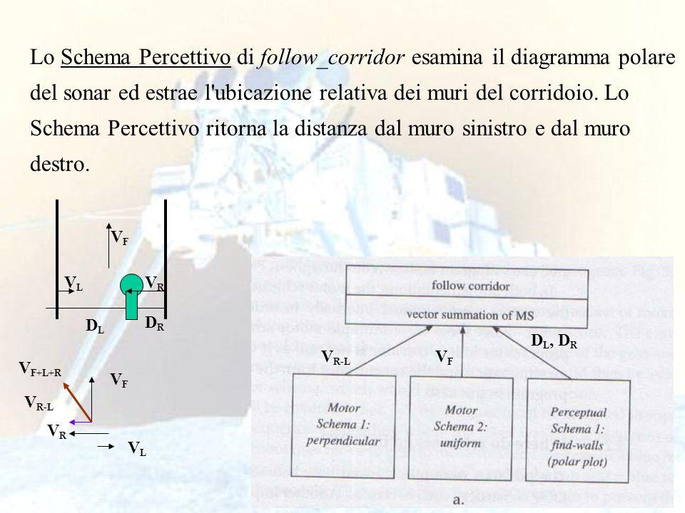 25 Lo Schema Percettivo di follow_corridor esamina il diagramma polare del sonar ed estrae l'ubicazione relativa dei muri del corridoio. Lo Schema Per