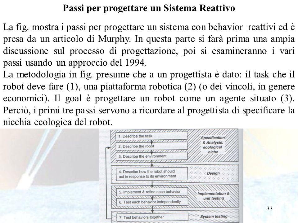 33 Passi per progettare un Sistema Reattivo La fig. mostra i passi per progettare un sistema con behavior reattivi ed è presa da un articolo di Murphy