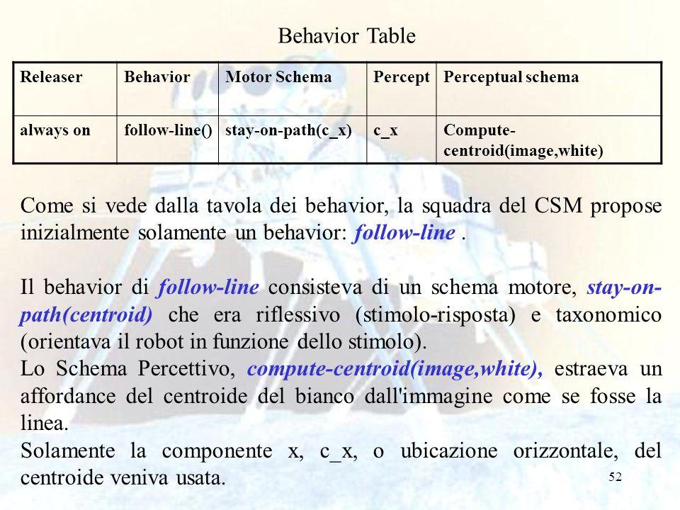 52 Come si vede dalla tavola dei behavior, la squadra del CSM propose inizialmente solamente un behavior: follow-line. Il behavior di follow-line cons