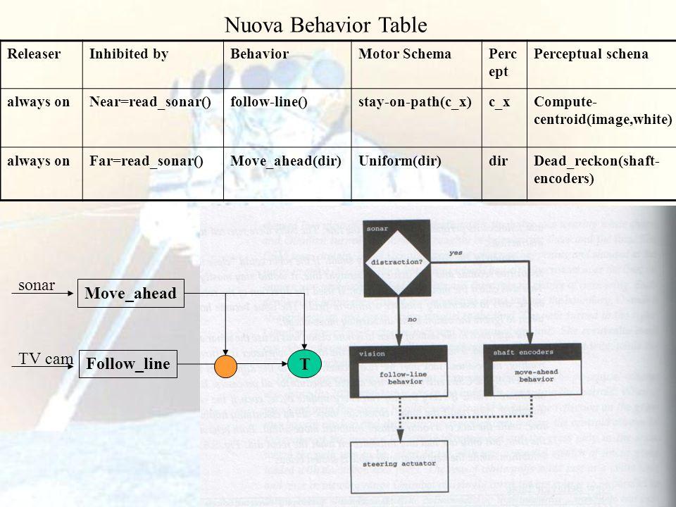 60 Nuova Behavior Table ReleaserInhibited byBehaviorMotor SchemaPerc ept Perceptual schena always onNear=read_sonar()follow-line()stay-on-path(c_x)c_x