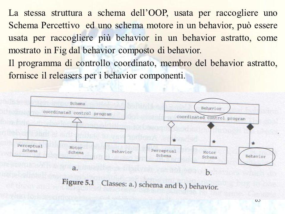 65 La stessa struttura a schema dell'OOP, usata per raccogliere uno Schema Percettivo ed uno schema motore in un behavior, può essere usata per raccog