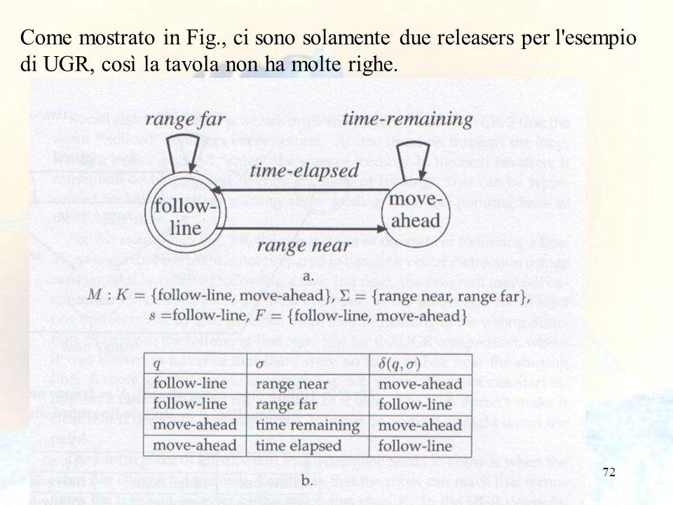 72 Come mostrato in Fig., ci sono solamente due releasers per l'esempio di UGR, così la tavola non ha molte righe.