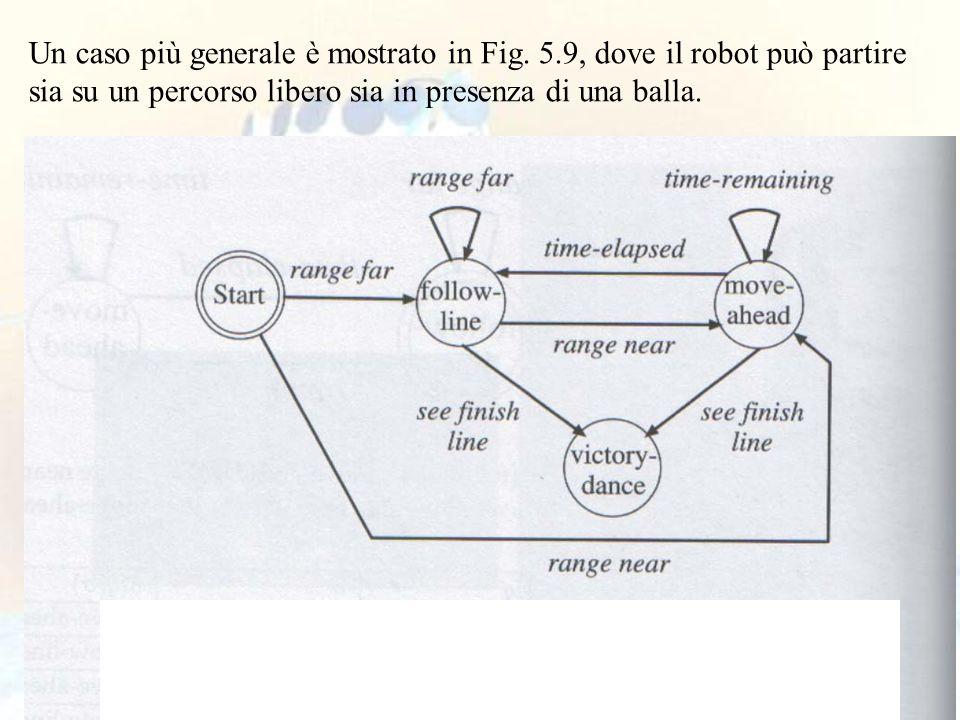 76 Un caso più generale è mostrato in Fig. 5.9, dove il robot può partire sia su un percorso libero sia in presenza di una balla.