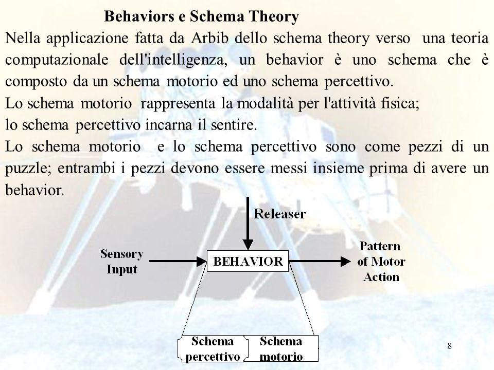 8 Behaviors e Schema Theory Nella applicazione fatta da Arbib dello schema theory verso una teoria computazionale dell'intelligenza, un behavior è uno