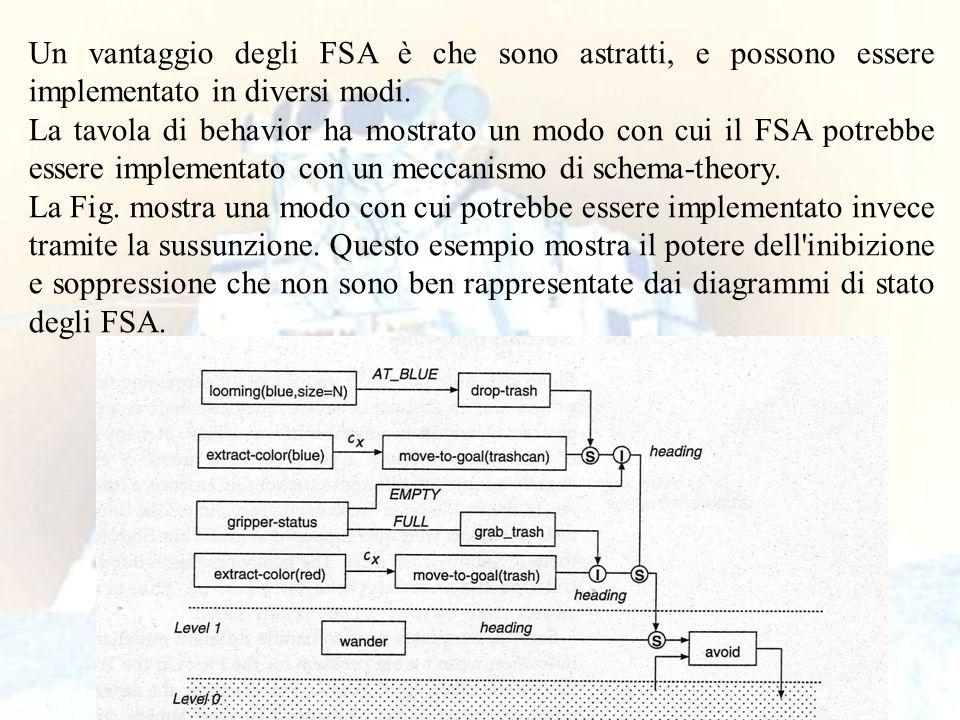 91 Un vantaggio degli FSA è che sono astratti, e possono essere implementato in diversi modi. La tavola di behavior ha mostrato un modo con cui il FSA
