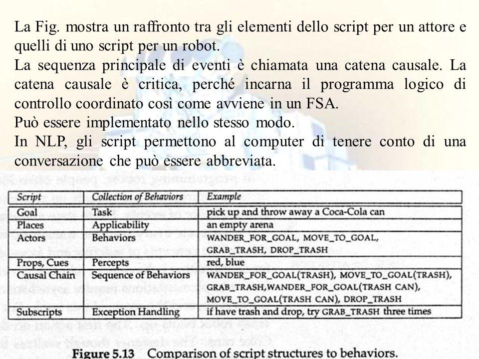 99 La Fig. mostra un raffronto tra gli elementi dello script per un attore e quelli di uno script per un robot. La sequenza principale di eventi è chi