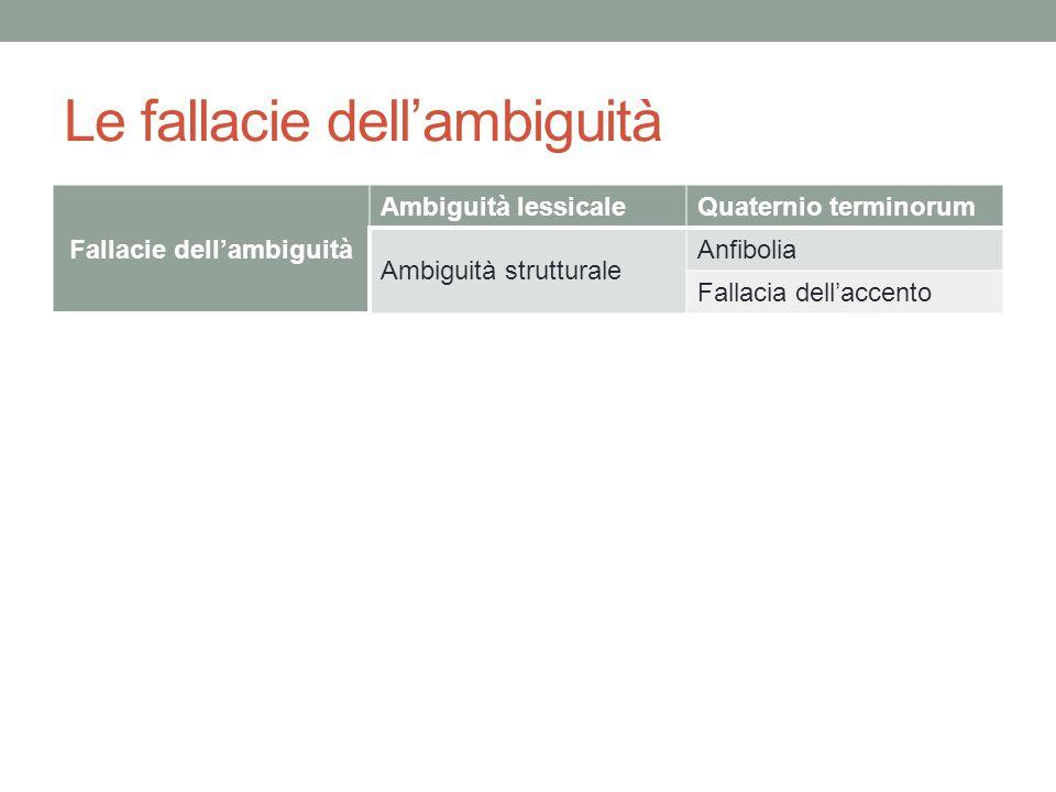 Le fallacie dell'ambiguità Fallacie dell'ambiguità Ambiguità lessicaleQuaternio terminorum Ambiguità strutturale Anfibolia Fallacia dell'accento