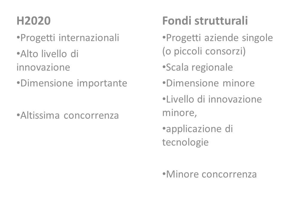Fondi strutturali Progetti aziende singole (o piccoli consorzi) Scala regionale Dimensione minore Livello di innovazione minore, applicazione di tecno