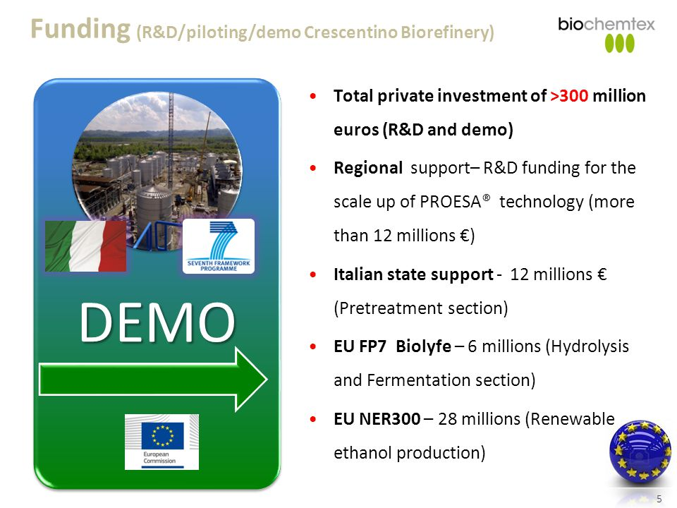 5 Funding (R&D/piloting/demo Crescentino Biorefinery) DEMO Total private investment of >300 million euros (R&D and demo) Regional support– R&D funding for the scale up of PROESA® technology (more than 12 millions €) Italian state support - 12 millions € (Pretreatment section) EU FP7 Biolyfe – 6 millions (Hydrolysis and Fermentation section) EU NER300 – 28 millions (Renewable ethanol production)
