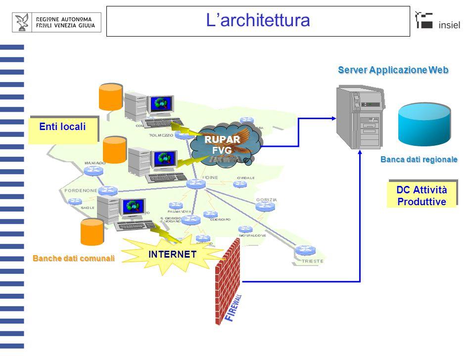 L'architettura RUPAR FVG Enti locali INTERNET Server Applicazione Web DC Attività Produttive Banca dati regionale Banche dati comunali