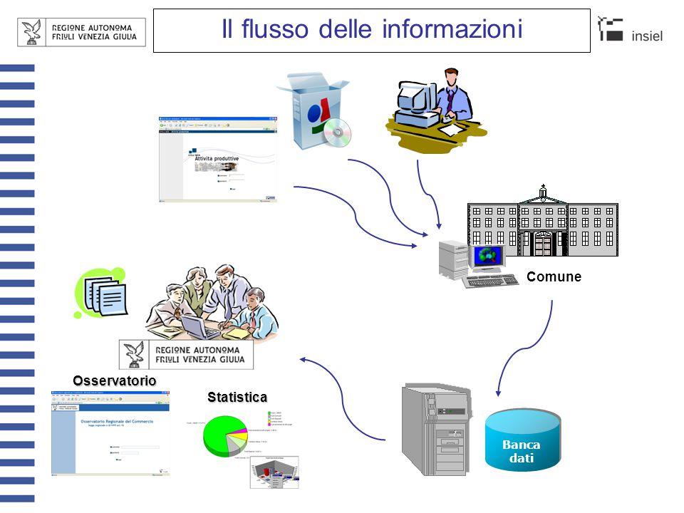 Il flusso delle informazioni Comune Statistica Osservatorio Banca dati