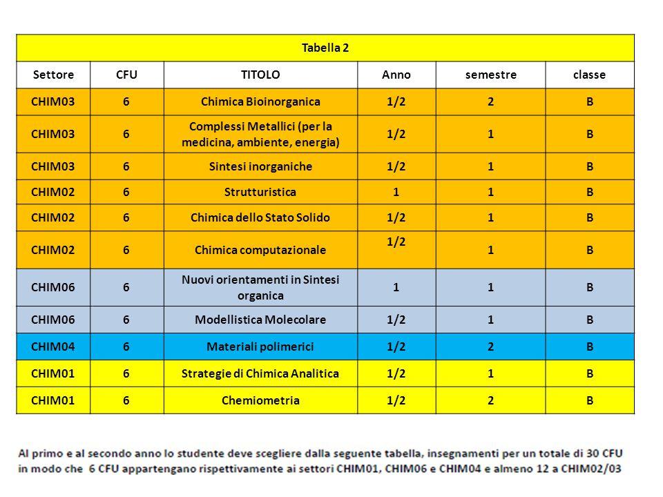 Tabella 2 SettoreCFUTITOLOAnnosemestreclasse CHIM036Chimica Bioinorganica1/22B CHIM036 Complessi Metallici (per la medicina, ambiente, energia) 1/21B CHIM036Sintesi inorganiche1/21B CHIM026Strutturistica11B CHIM026Chimica dello Stato Solido1/21B CHIM026Chimica computazionale 1/2 1B CHIM066 Nuovi orientamenti in Sintesi organica 11B CHIM066Modellistica Molecolare1/21B CHIM046Materiali polimerici1/22B CHIM016Strategie di Chimica Analitica1/21B CHIM016Chemiometria1/22B