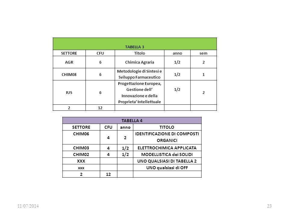 11/07/201423 TABELLA 3 SETTORECFUTitoloannosem AGR6Chimica Agraria1/22 CHIM086 Metodologie di Sintesi e Sviluppo Farmaceutico 1/21 IUS6 Progettazione Europea, Gestione dell' Innovazione e della Proprieta' Intellettuale 1/2 2 212 TABELLA 4 SETTORECFUannoTITOLO CHIM06 42 IDENTIFICAZIONE DI COMPOSTI ORGANICI CHIM03 41/2 ELETTROCHIMICA APPLICATA CHIM0241/2MODELLISTICA dei SOLIDI XXXUNO QUALSIASI DI TABELLA 2 xxxUNO qualsiasi di OFF 212