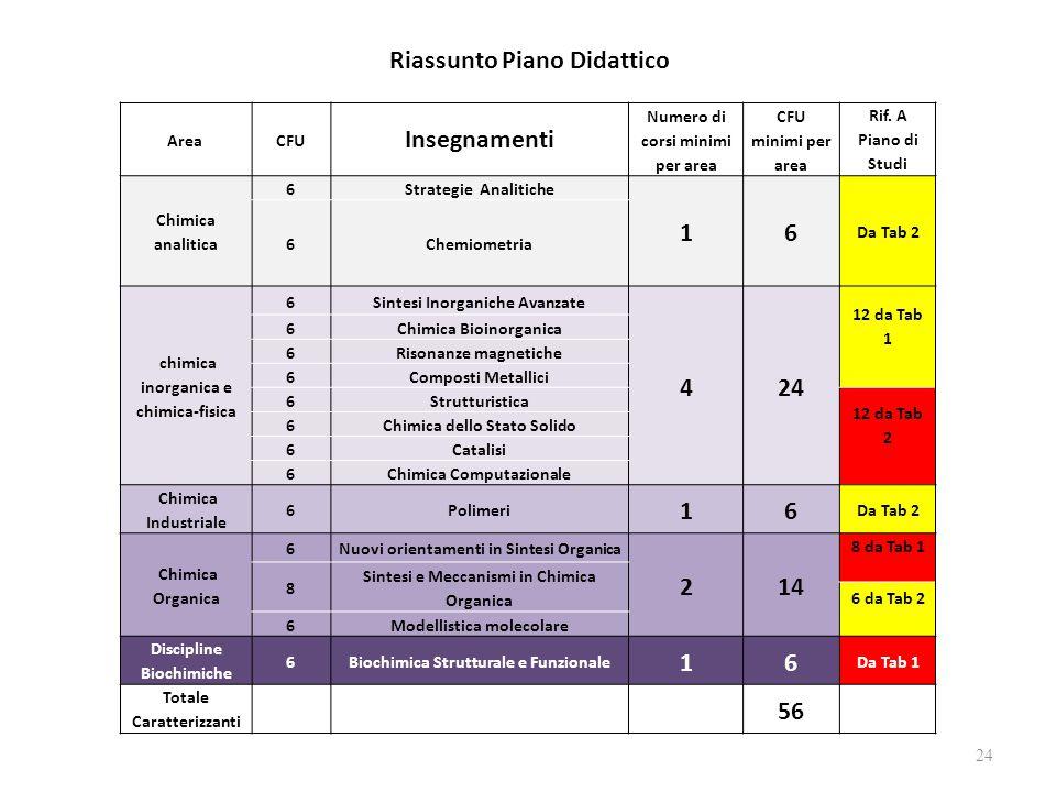 24 Area CFU Insegnamenti Numero di corsi minimi per area CFU minimi per area Rif. A Piano di Studi Chimica analitica 6Strategie Analitiche 16 Da Tab 2