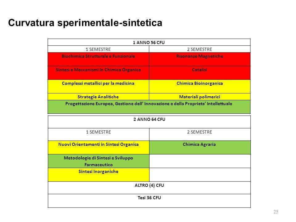 25 1 ANNO 56 CFU 1 SEMESTRE2 SEMESTRE Biochimica Strutturale e Funzionale Risonanze Magnetiche Sintesi e Meccanismi In Chimica Organica Catalisi Compl