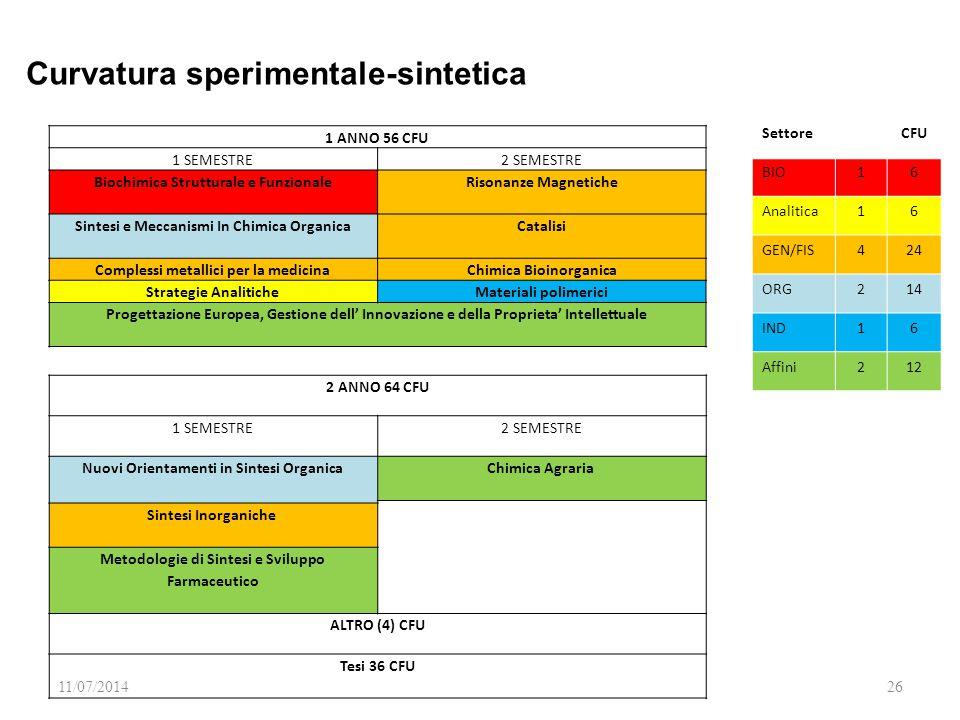 11/07/201426 SettoreCFU BIO16 Analitica16 GEN/FIS424 ORG214 IND16 Affini212 1 ANNO 56 CFU 1 SEMESTRE2 SEMESTRE Biochimica Strutturale e Funzionale Risonanze Magnetiche Sintesi e Meccanismi In Chimica Organica Catalisi Complessi metallici per la medicinaChimica Bioinorganica Strategie AnaliticheMateriali polimerici Progettazione Europea, Gestione dell' Innovazione e della Proprieta' Intellettuale 2 ANNO 64 CFU 1 SEMESTRE2 SEMESTRE Nuovi Orientamenti in Sintesi Organica Chimica Agraria Sintesi Inorganiche Metodologie di Sintesi e Sviluppo Farmaceutico ALTRO (4) CFU Tesi 36 CFU Curvatura sperimentale-sintetica