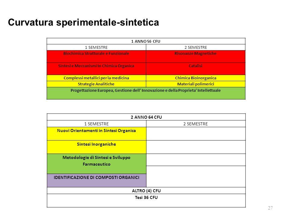 27 1 ANNO 56 CFU 1 SEMESTRE2 SEMESTRE Biochimica Strutturale e Funzionale Risonanze Magnetiche Sintesi e Meccanismi In Chimica Organica Catalisi Complessi metallici per la medicinaChimica Bioinorganica Strategie AnaliticheMateriali polimerici Progettazione Europea, Gestione dell' Innovazione e della Proprieta' Intellettuale 2 ANNO 64 CFU 1 SEMESTRE2 SEMESTRE Nuovi Orientamenti in Sintesi Organica Sintesi Inorganiche Metodologie di Sintesi e Sviluppo Farmaceutico IDENTIFICAZIONE DI COMPOSTI ORGANICI ALTRO (4) CFU Tesi 36 CFU Curvatura sperimentale-sintetica